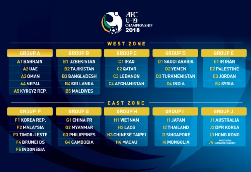 Draw for AFC U19 Championship – AFF – The Official Website